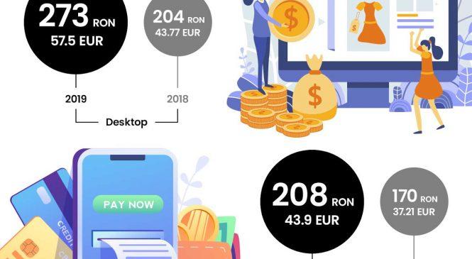 Raport GPeC E-Commerce România 2019: Cumpărături online de peste 4,3 miliarde de euro, în creștere cu 20% față de 2018