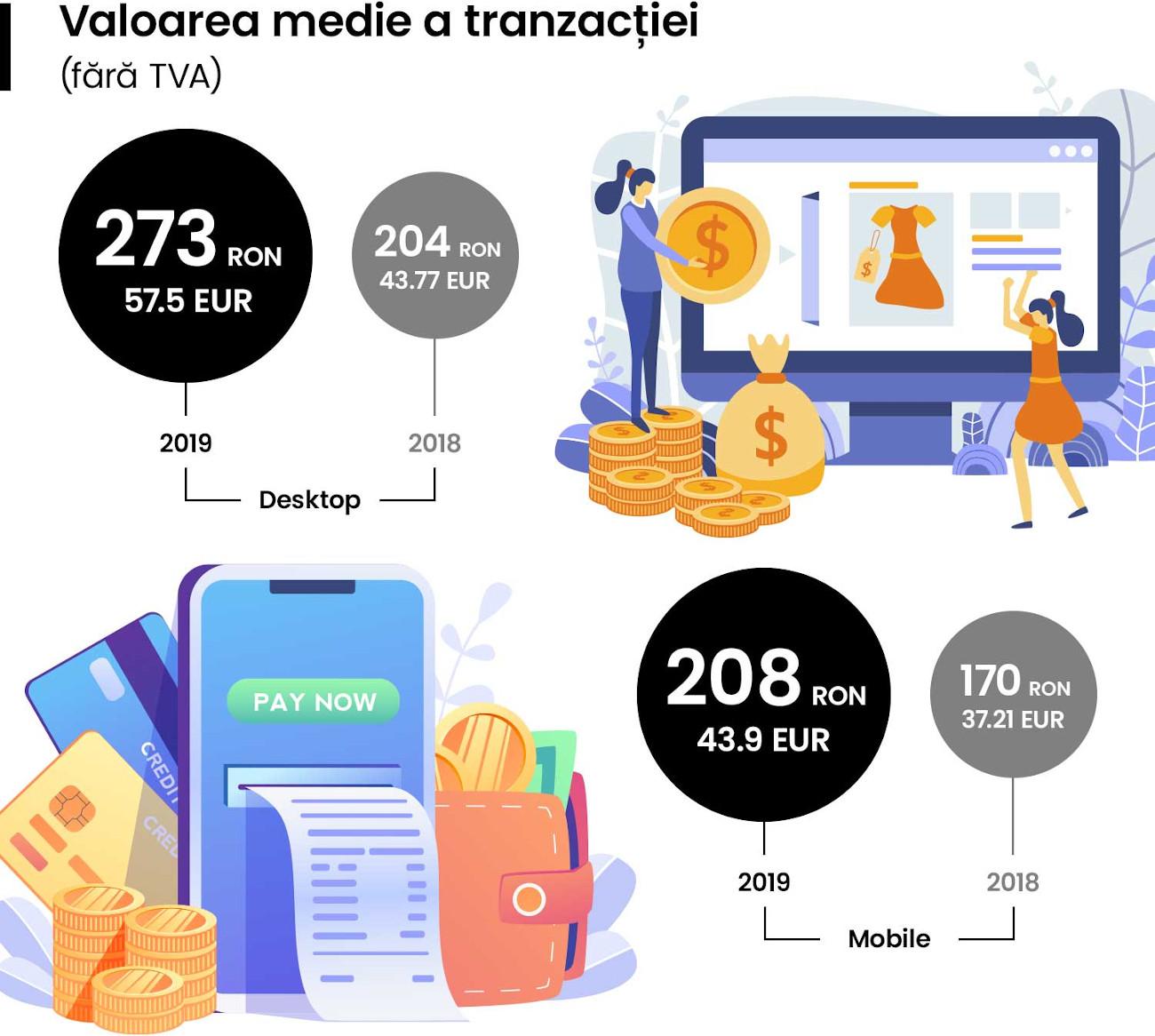 GPeC_valoarea medie a tranzactiei