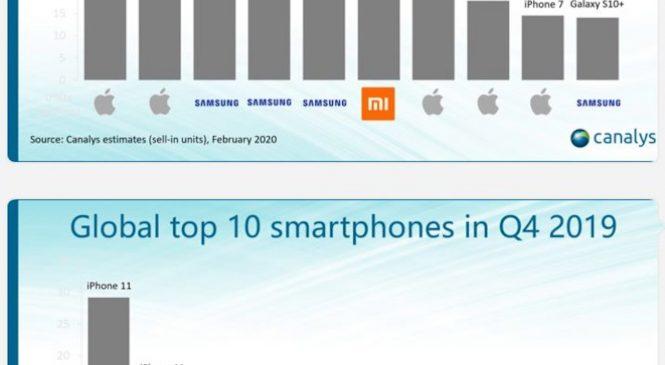 Seria Redmi Note de la Xiaomi în top cele mai vândute telefoane la nivel global în Q4 2019
