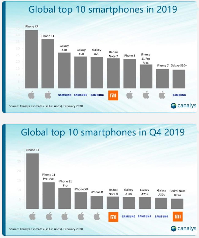 Global top 10 smartphones_2019