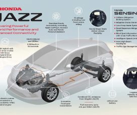 All-New Honda Jazz Delivers Powerful Hybrid Performance And Advanced Connectivity