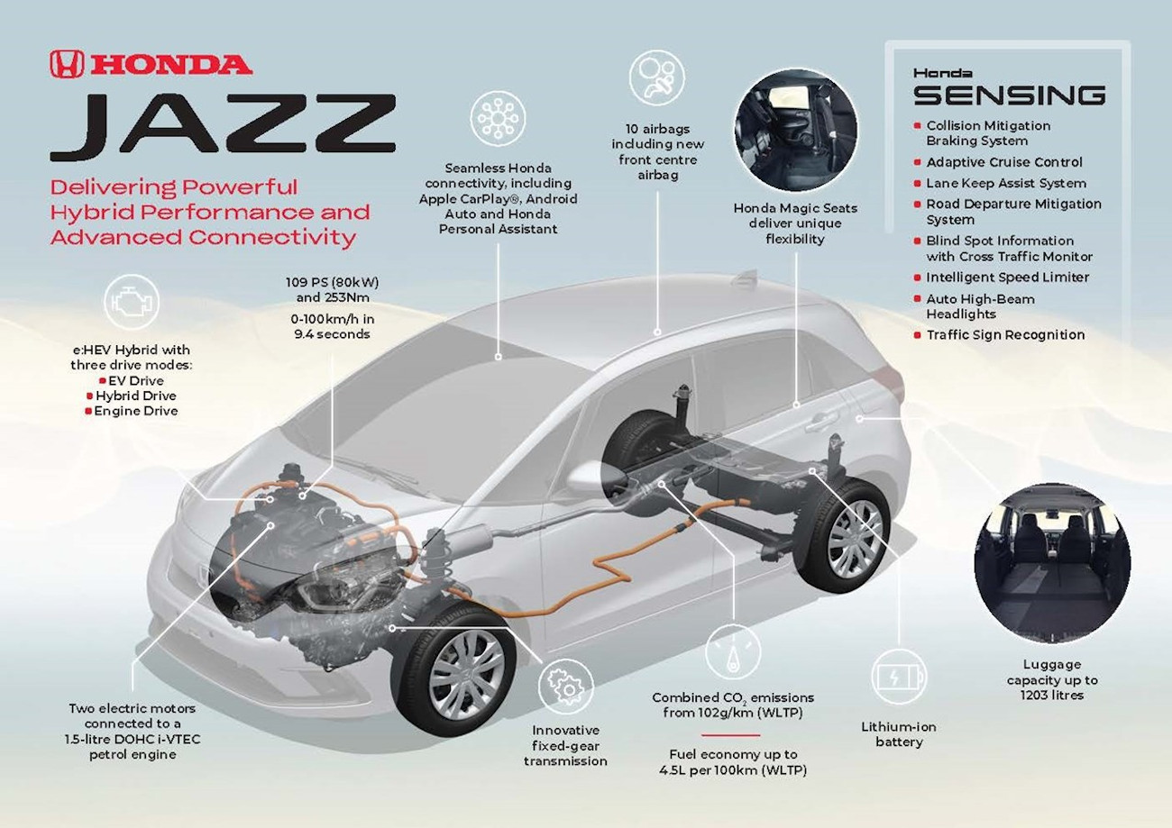 Honda Jazz Delivers Powerful Hybrid Performance And Advanced Connectivity 1