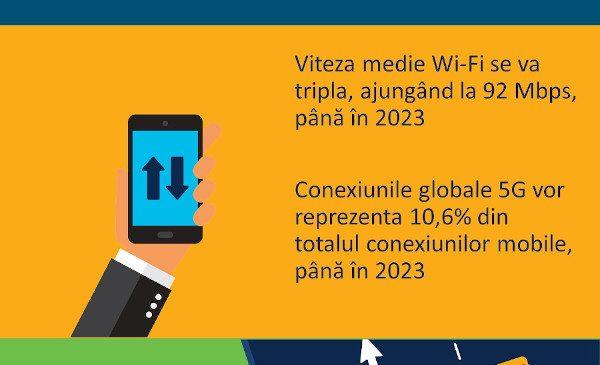 Raportul anual Cisco privind internetul: 5G va suporta mai mult de 10% din conexiunile mobile globale până în 2023