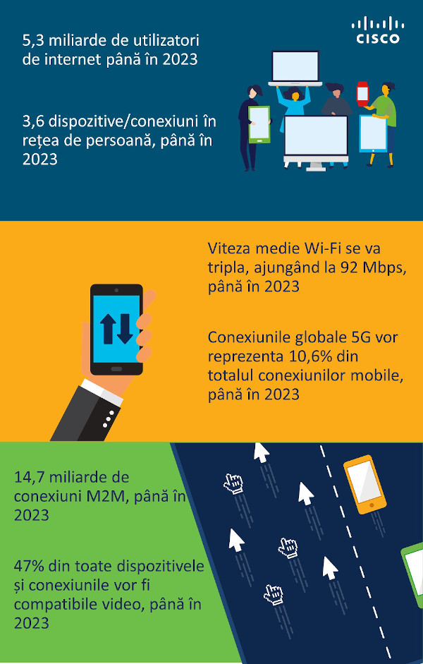 Infografic Cisco Annual Internet Report