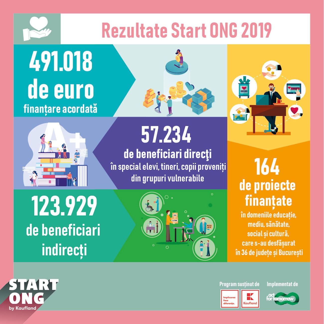 Infografic Rezultate Program Start ONG 2020 Kaufland Romania