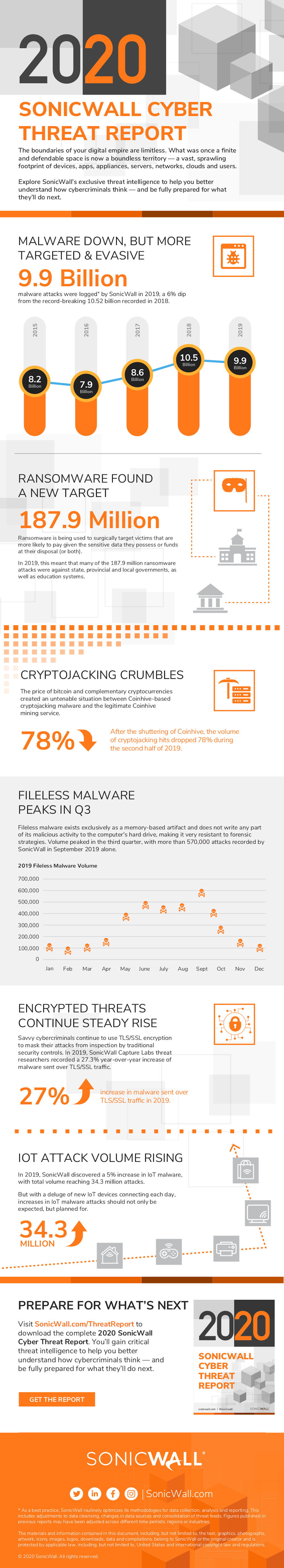 Infographic 2020 SonicWall Cyber Threat Report