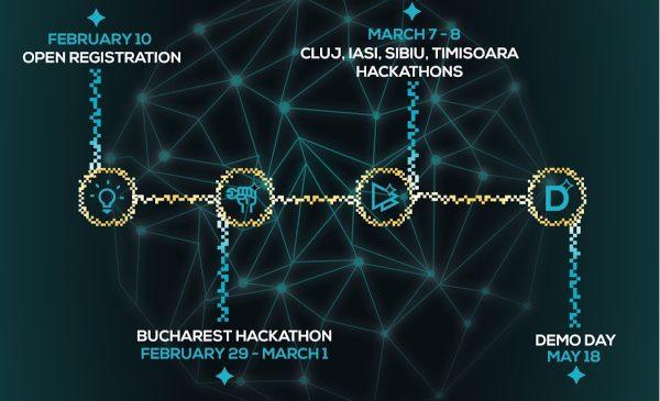 Innovation Labs deschide porțile pentru Hackathoanele din București, Cluj–Napoca, Iași, Sibiu și Timișoara