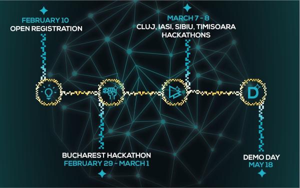 Innovation Labs 7-8 Martie