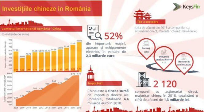 Coronavirus afectează și economia României? China, al șaptelea partener comercial al țării noastre
