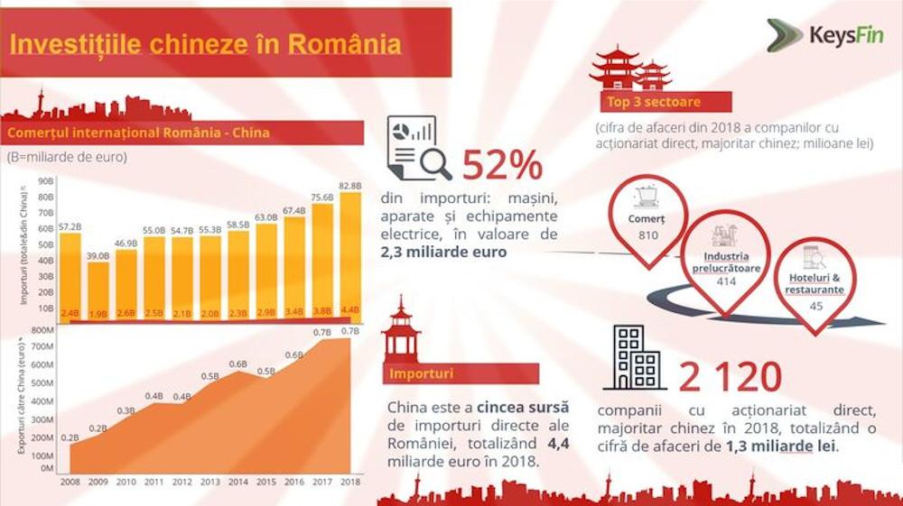 Investitiile chineze in Romania