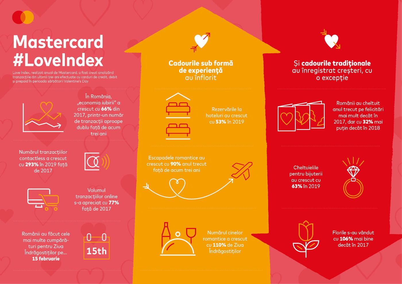 Mastercard_Infografic_Love Index Romania 2020