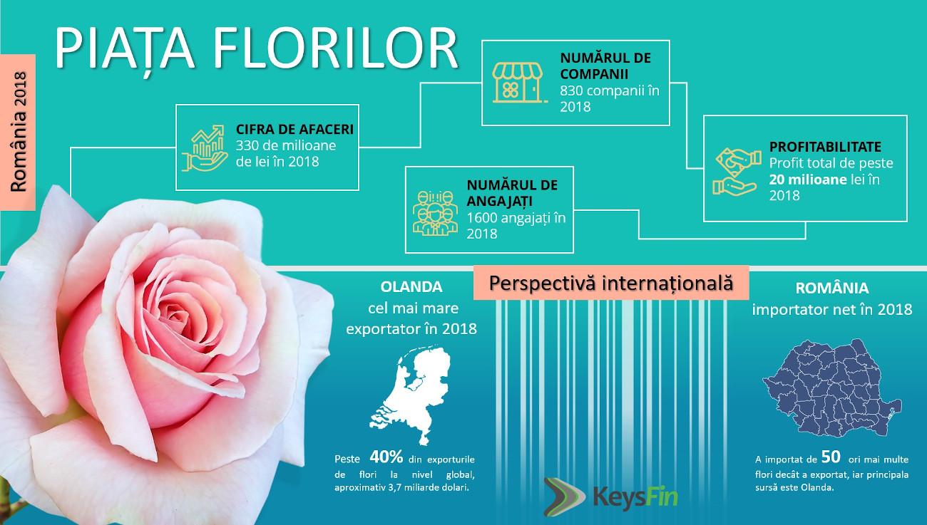 Piata florilor