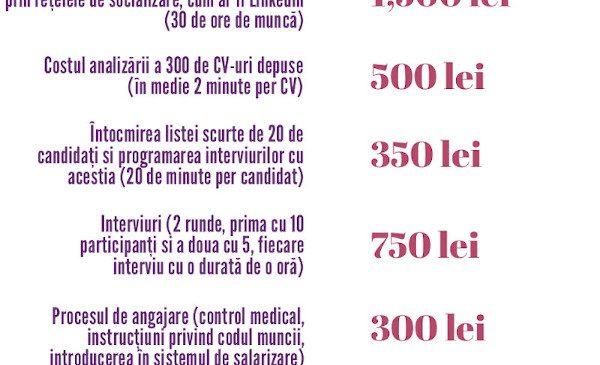 Recrutarea unui singur dezvoltator IT în România costă minim 43.665 lei, cost ce se așteaptă să se majoreze datorită deficitului în continuă creștere de profesioniști IT