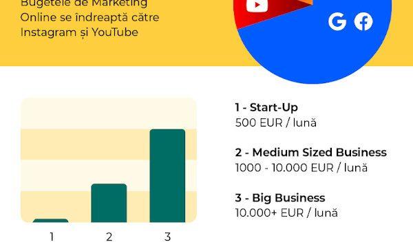 Trenduri în Digital Marketing în România în 2020