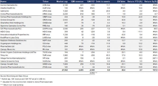 Analiză Saxo Bank: Poate industria de canabis să transforme creșterea în profit?