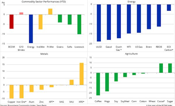Analiză mărfuri: temerile legate de virus dictează în continuare piețelor