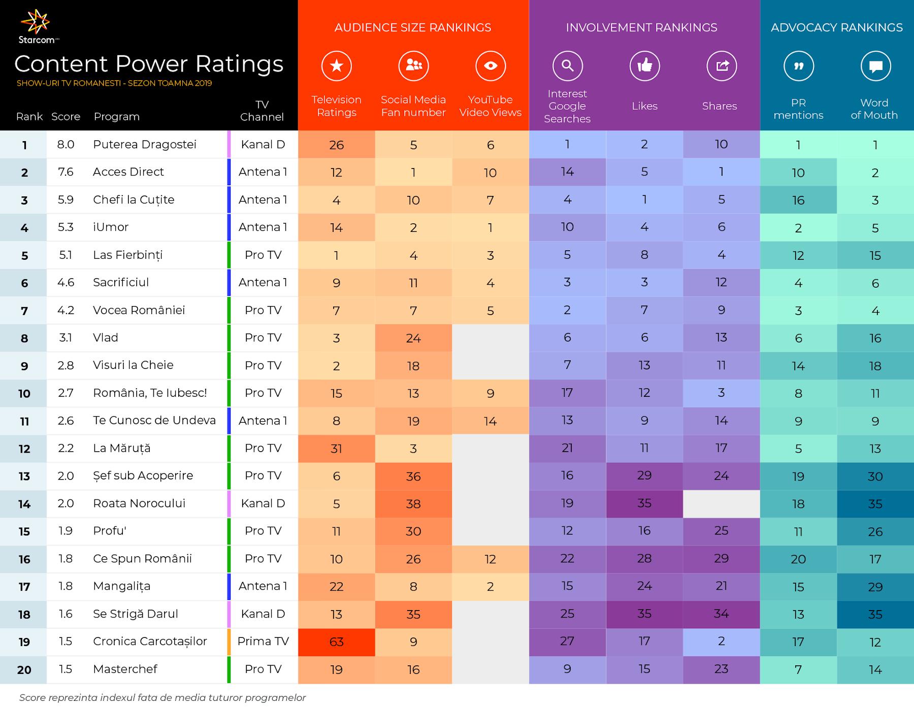 Content Power Ratings - Starcom România - ierarhizare programe TV