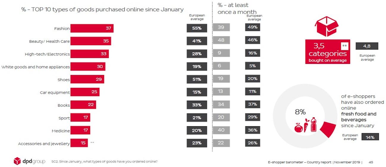 grafic 1 e-shoppers