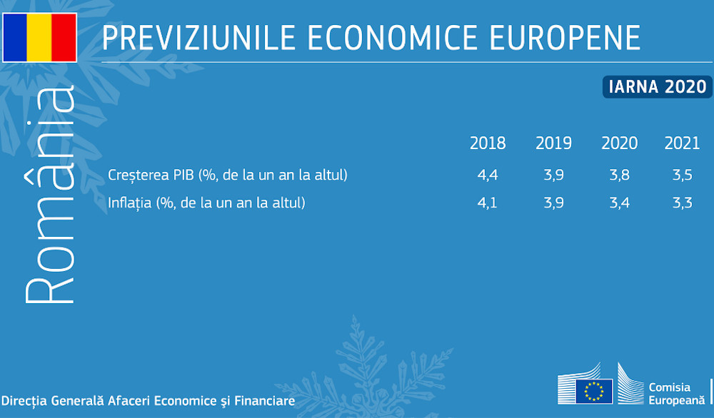 winter economic forecast