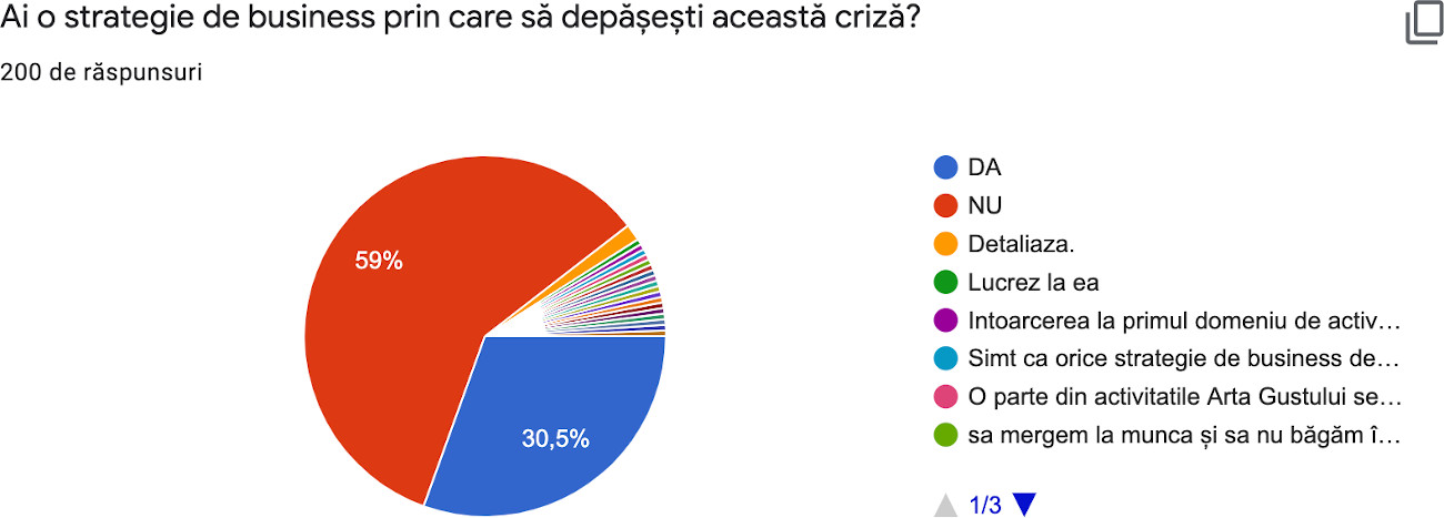 Ai o strategie de business de depasire a crizei