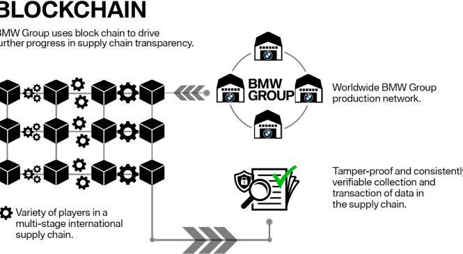 BMW Group utilizează Blockchain pentru transparenţa lanţului de aprovizionare