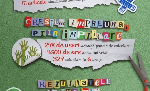 Peste 130.000 de români au utilizat Harta Reciclării