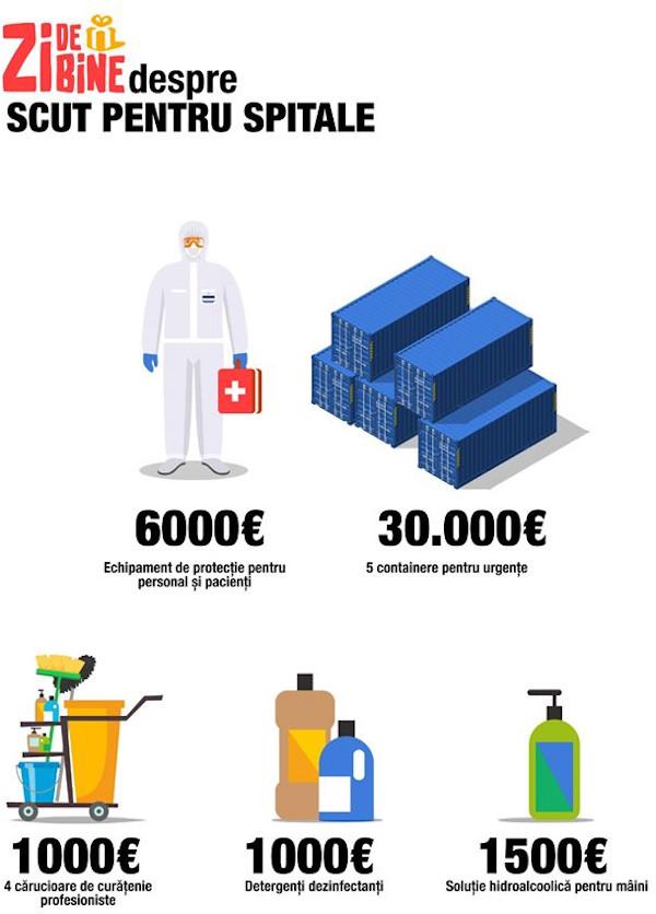 Infografic Zi de bine #scutpentruspitale