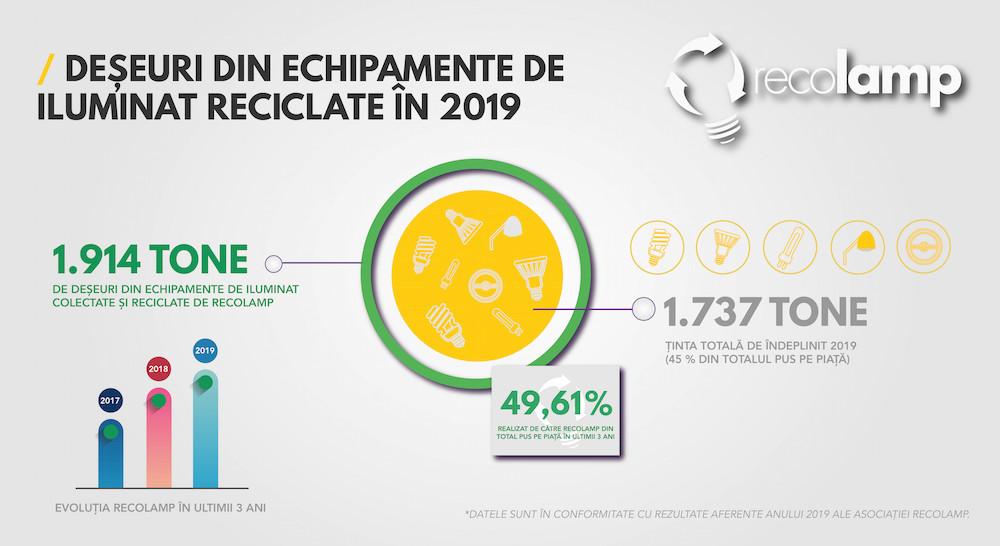 RECOLAMP statistici 2019