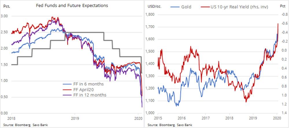 Saxo Bank analiza aur 2