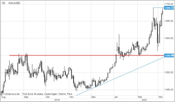 Saxo Bank analiza aur 4
