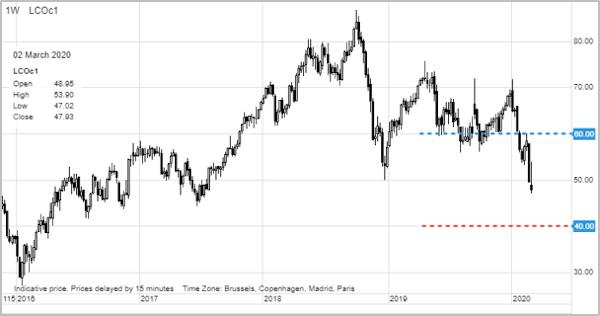 Saxo Bank analiza aur 5