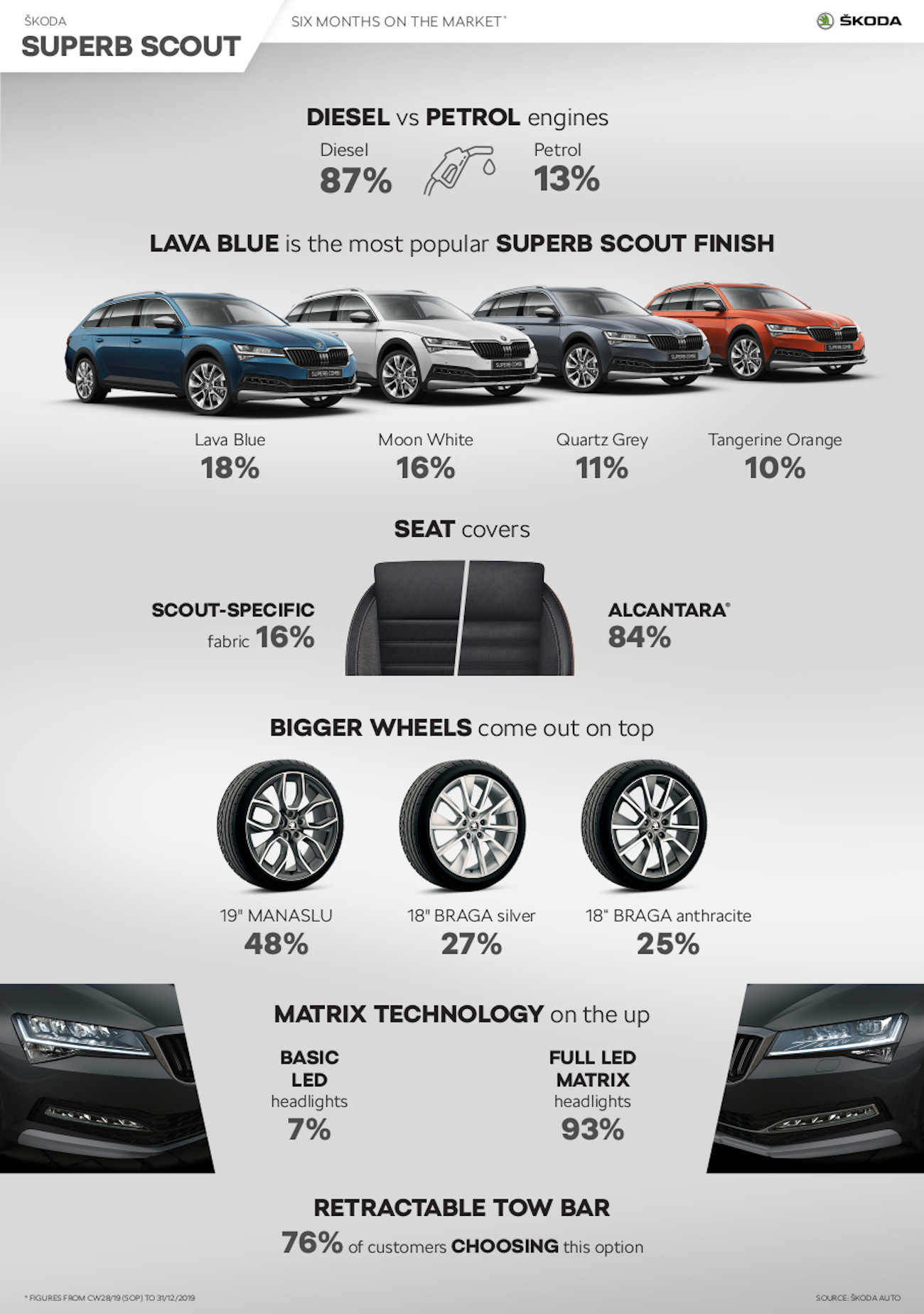 Skoda SUPERB SCOUT Infographic_EN