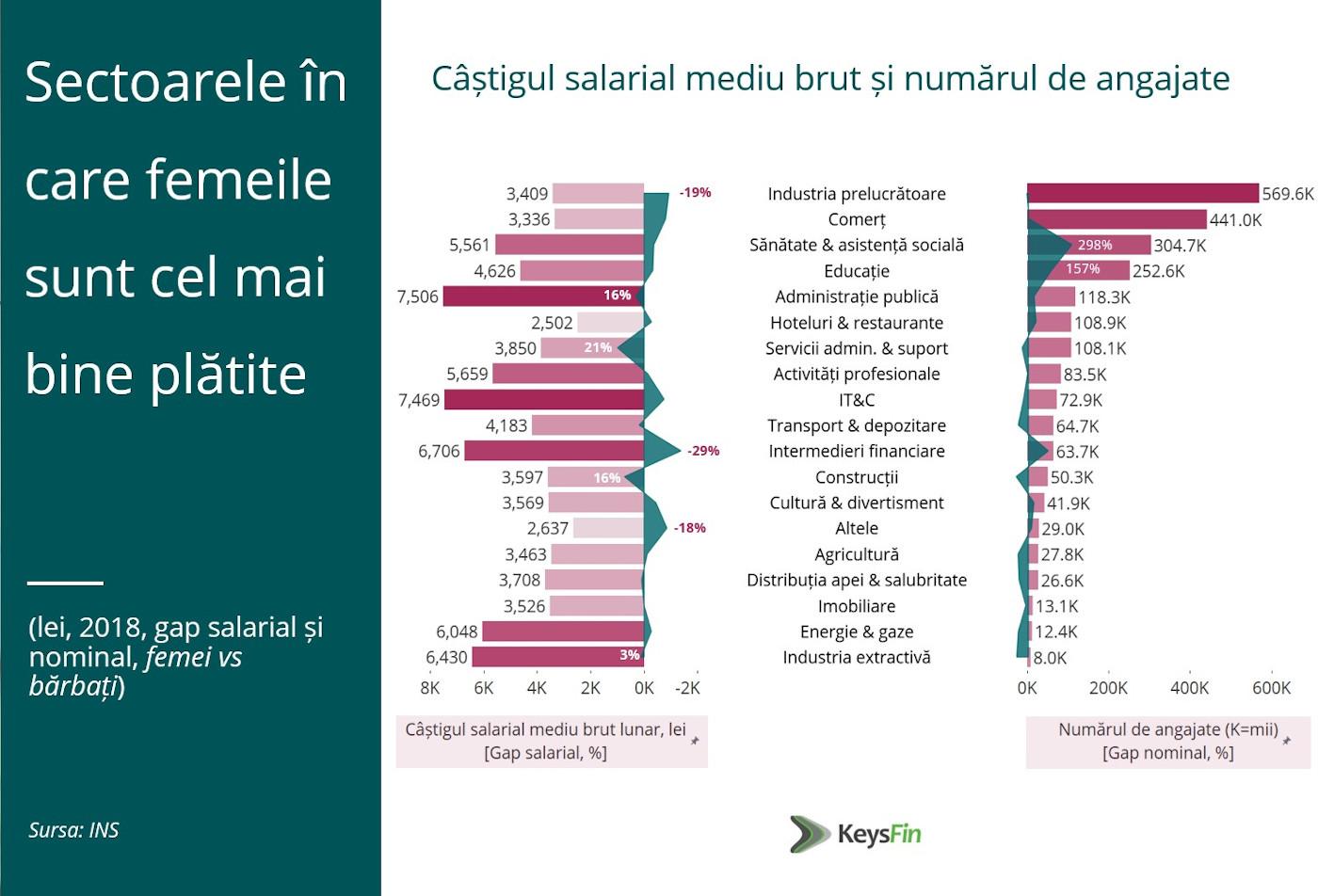 Top sectoare salarii