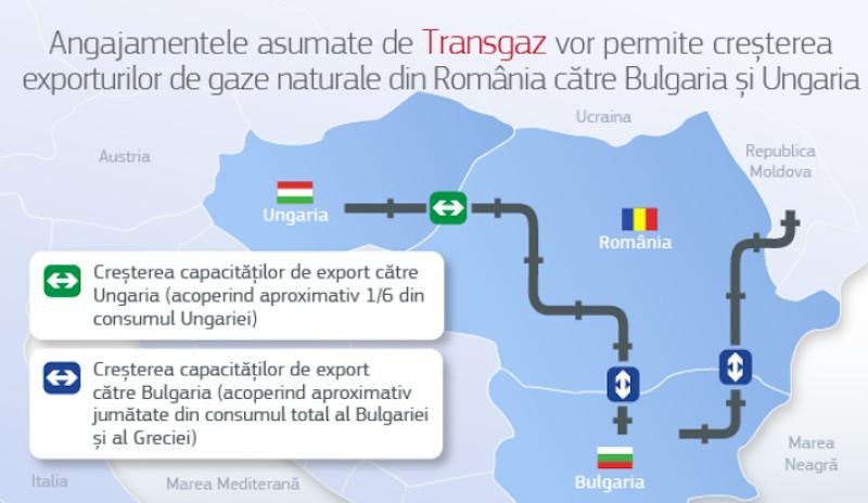 angajamentele propuse de Transgaz