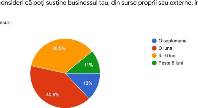 74% dintre companiile participante în sondajul inițiat de Romanian Business Club vor fi nevoite să renunțe la o parte din angajați în contextul ultimelor evenimente legate de COVID 19