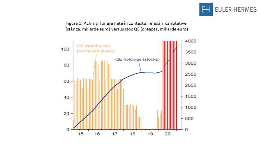 Achiziții lunare nete în contextul relaxării cantitative (stânga, miliarde euro) versus stoc QE (dreapta, miliarde euro)