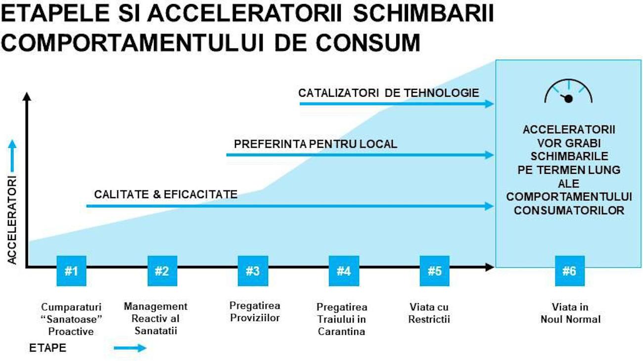 grafic 1 etape