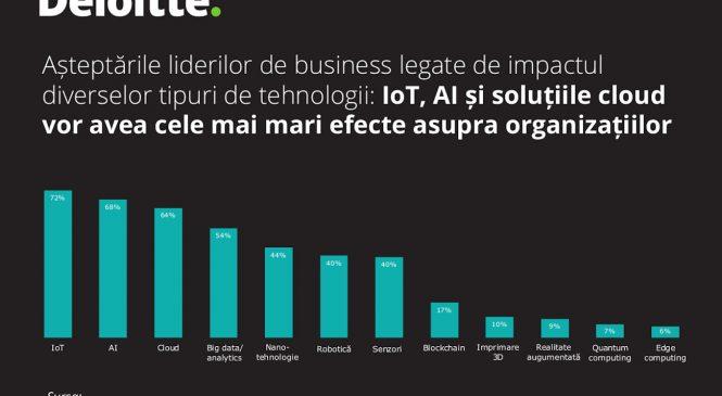 Studiu Deloitte: Pregătirea angajaților pentru Industria 4.0 rămâne o provocare, iar schimbările climatice urcă în topul îngrijorărilor liderilor de business