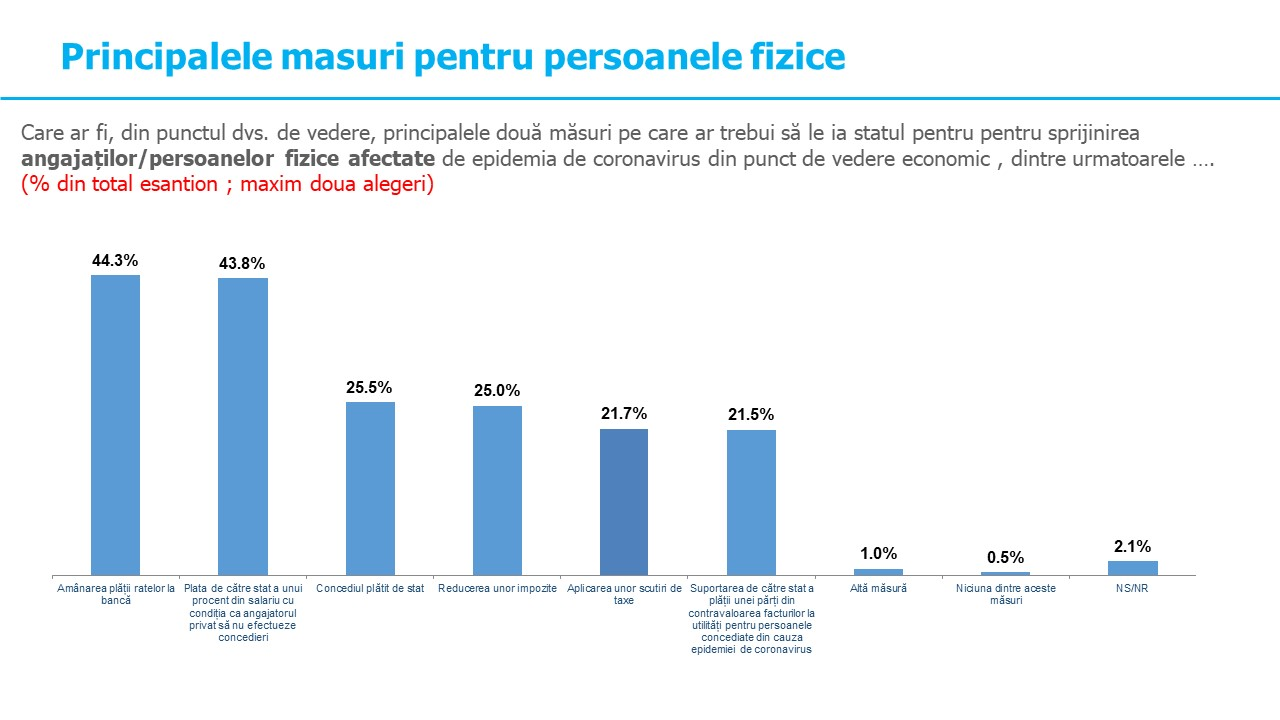 Majoritatea covârșitoare a românilor susține măsurile luate de autoritățile statului