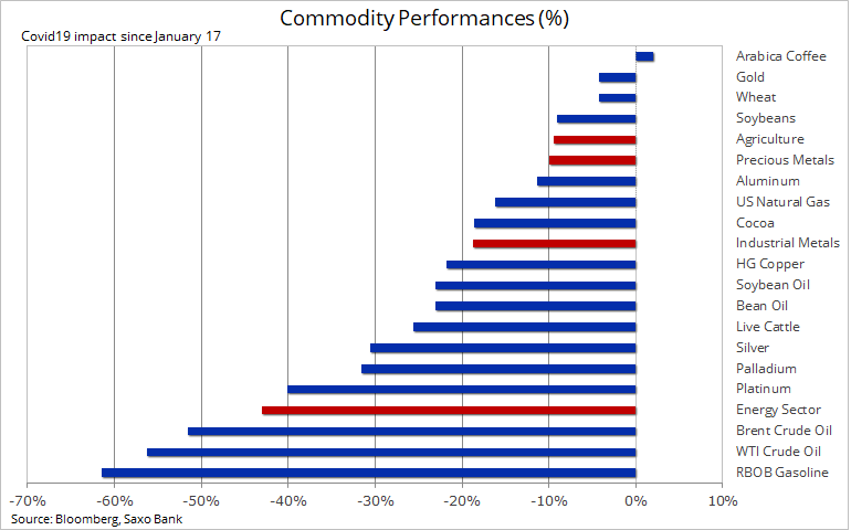 saxo bank commodity