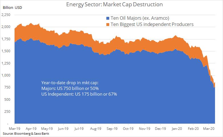saxo bank sector energie