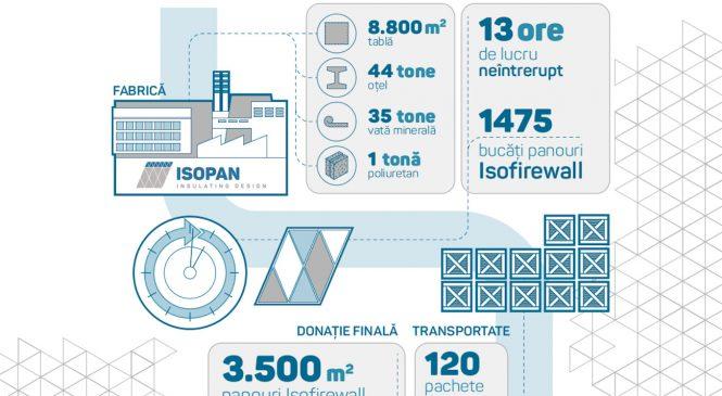 Isopan Est construiește pentru sănătate