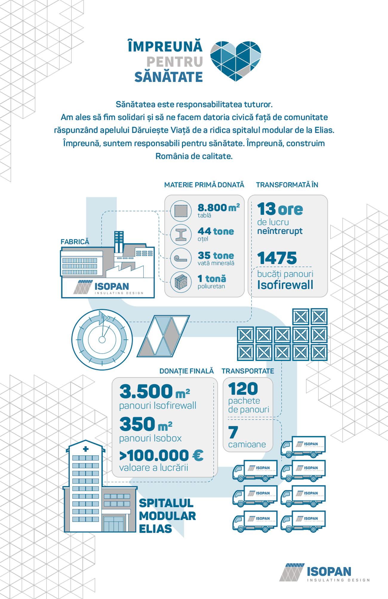 Infografic Isopan Est