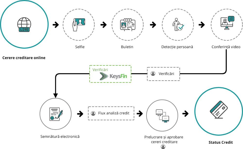 Integrare KeysFin Starbyte