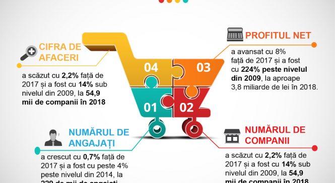 Coșul de cumpărături al românilor, din ce în ce mai mare: De unde este umplut? Top retaileri alimentari