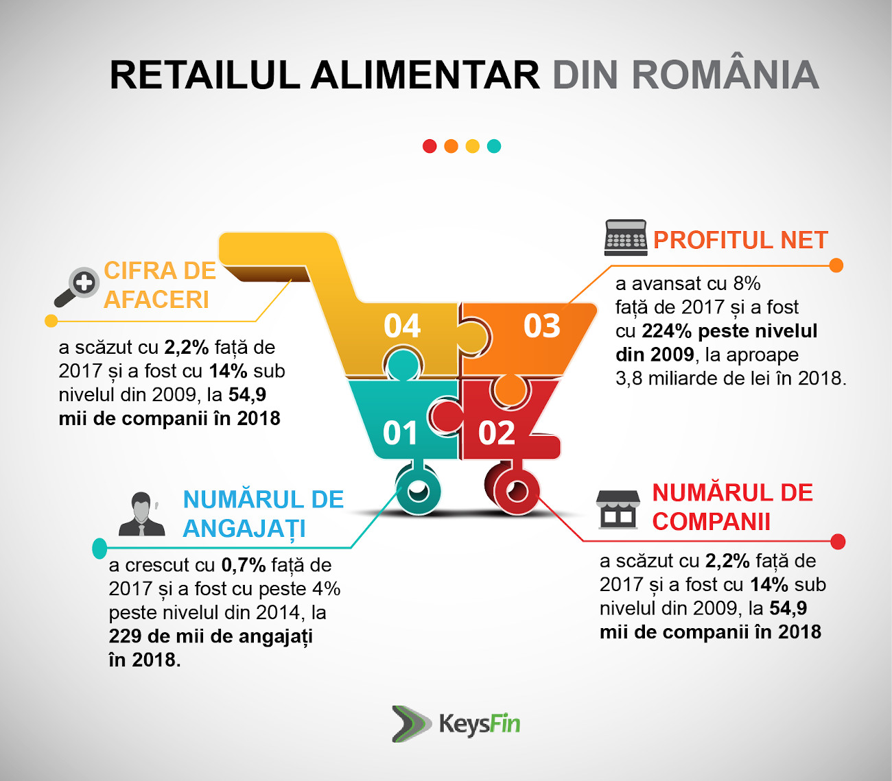 Retail Alimentar RO