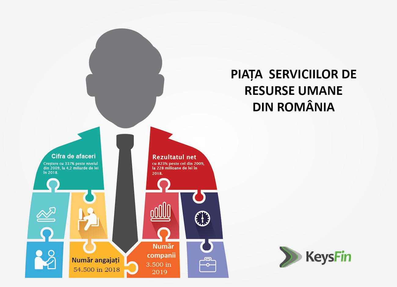 Servicii HR