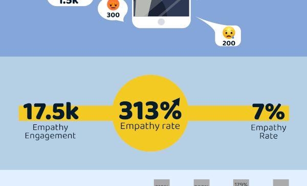 Tribal Worldwide Romania lanseaza un metric contextual: Empathy Engagement