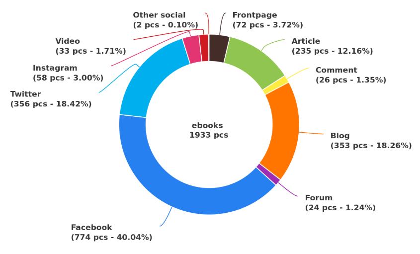 ebooks social media mentions