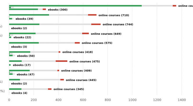 The interest in online study materials and courses is through the roof